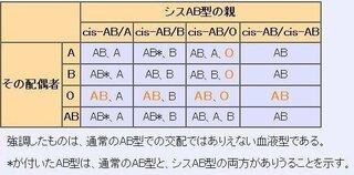 型 と o の 子供 ab 型