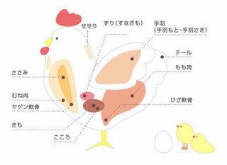 可食部100グラムあたり 鶏むね肉・皮付き・生 191kcal  鶏むね肉・皮なし・生 108kcal...