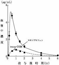 ロキソニン 効果 時間