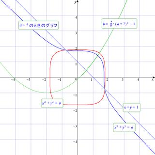 先ず、xyが実数であるための必要十分条件を求めます。  恒等式 x^3+y^3 =...