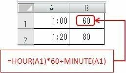 エクセルで、時間を分に計算する数式はありますか?例えば、1時間を60 ...