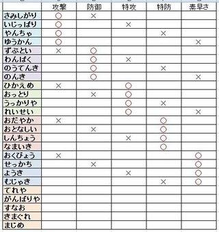 性格 ポケモン サンムーン