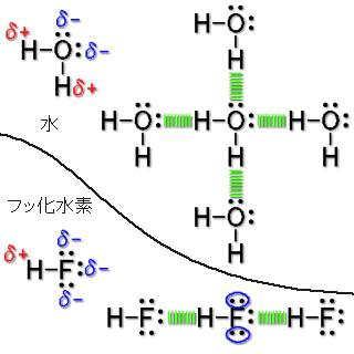 沸点 水素 ハロゲン 化