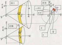 慣性 モーメント 円錐
