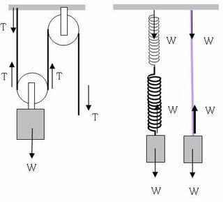 滑車をロープで引く場合、ロープの張力はどこでも同じ。もっと単純化してひもで荷物を吊り下げたとき、また、ひもをばねに...