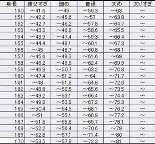女 体重 160 平均 センチ