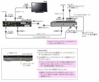 ケーブル テレビ 録画