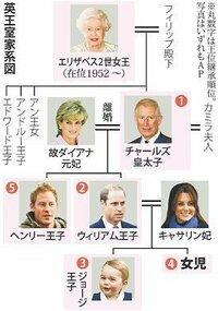 王室 家 系図 イギリス 最新の科学が歴史のタブーを明らかにする?