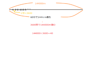 何 メートル キロ 1