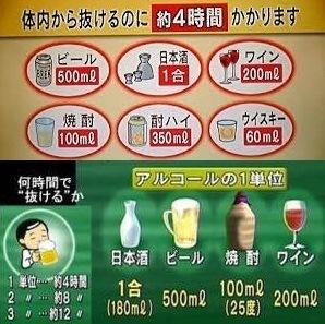 どれくらい 抜ける アルコール で 「アルコールが抜ける時間」4割が知らなかった!医師が教えるやってはいけない二日酔い対策