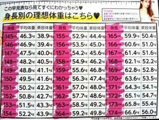 女性 体重 センチ 160 平均