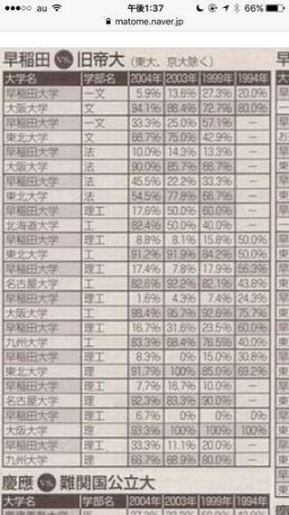 偏差 大学 値 私立 大阪