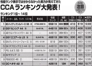 車のバッテリーについて質問します。安物のバッテリー(3800円)と高いバッテリー(9000円)の違いは何ですか?...