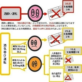 運転 酒気 初犯 帯び 罰金