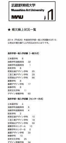発表 合格 武蔵野 大学 美術