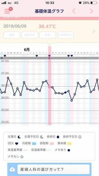 妊娠 基礎 た 出来 ガタガタ 体温