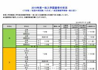 法政 大学 出願 状況 法政大学 - Hosei