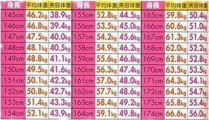 身長 153 センチ 体重 153センチ67キロ女性の見た目・BMIを徹底調査