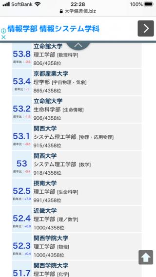 ◎一般入試入学者率  278位:○近畿大学(52.7) 462位:○関西学院大学(36.6)...