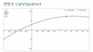 頂点が(3/2,15/2)  ということは  y=a(x-3/2)^2+15/2...