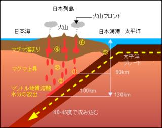 日本の火山前線が海溝やトラフから大陸側に一定距離離れてできるのは、海溝やトラフから沈み込むプレートの角度がプレート...