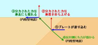 一般的に、地形表面に現れる地形は、プレート境界に加わる圧力により、地表面が変形を起こすことで生じています。...