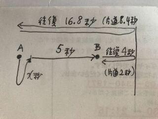 船Aから海底に向かって出た音がはね返って船Aに戻るまでの時間をX秒とすると   X+5+(4x1/2)=16.8...
