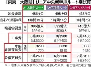 とうとう国交省も、JR東海と同じゴリ押しを始めました。 そして静岡県も完全にブチギレ、直線ルート終わったわ。...