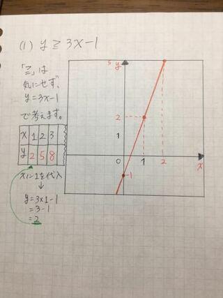 不等式のグラフの描き方を覚えていないので、教科書があればそれを見て欲しいですが、こんな感じだった気がします。グラフ...