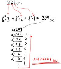 321(8)を2進法で表すとどうなるか。 - わかる方いましたらよ ...