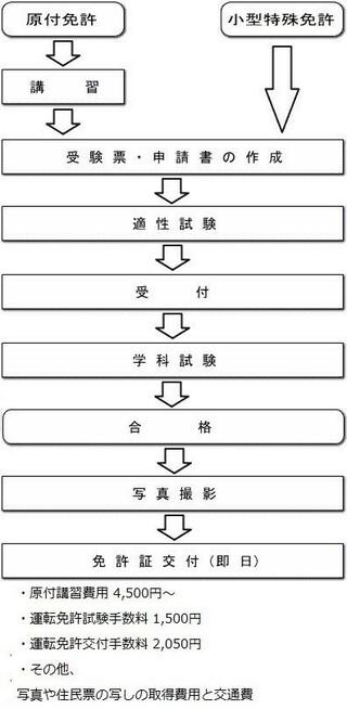 学科 試験 原付