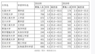 工業 値 日本 大学 偏差