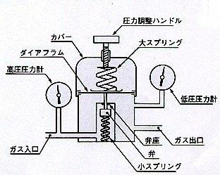 仕組み 圧力 計