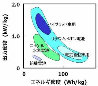 ★回答  ニッケル水素電池に対してリチウムイオン電池は,体積,質量とも約1/2になります。...