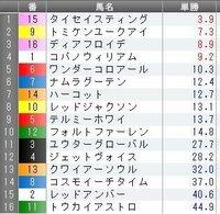 東京12R日吉特別の予想を教えて下さい。 オッズは前日土曜日、夜11:10現在です。  GW期間中の最後のJRA開催ですね(^-^*) NHKマイルC意外にも面白そうなレースが目白押しです♪ 好配当をゲットしてGWを締めたいと思います。   どんなもんでしょうか?   みなさんの印や買い目などを教えて下さい。   ◎(本命) ○(対抗) ▲(単穴) △(連下)  ...