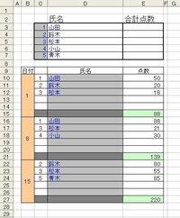 初心者です。画像のようにE3、E4、E5、E6、E7にB9:E27までの合計を一人ずつ抽出して合計点数を出したいのですがどうすればいいですか? 詳しい方よろしくお願いいたします。