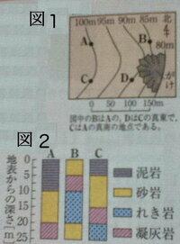 地形図の地層の傾きについて 図1の地形図のA~Cの地層の結果を図9に表した。 また、図2の地域のがけでは、アンモナイトを含む砂岩や凝灰岩の走が見られた。 この地域では、それぞれ平行に重なって広がり、...