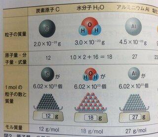 方 原子量 の 求め