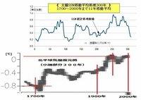 太陽活動起因要因。 マウンダー期の低温時代と、黒点数(SSN)180~200時代の温暖期との変化をグラフに描いてみると興味深い事が見えて来る。過去の約300年間分のSSNデータを移動平均処理して曲線を作る...
