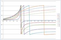 位相曲線の書き方について 1質点系の地面に外力を加えた時の運動方程式から加速度応答倍率と位相ずれを求めて、 共振曲線と位相曲線を作成しているのですが、 求めた位相から曲線を作成するとグラフが途中からおかしくなります。(図)  求めた位相の式は以下のようになります。  θ=arctan(2hW^3/(1-W^2+4h^2W^3))  (W=w/wo)  h:減衰定数 w:円...