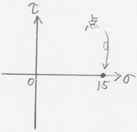 【材料力学】モールの円を描いたとき、σ軸(x軸)上のある一点のみの場合(下図の状態)は、物体にどのような力が掛っているのでしょうか?