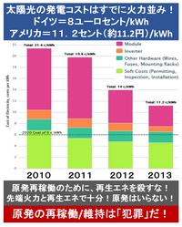 『アップル、電力を100%再生エネに切替え!8億5000万㌦メガソーラーに出資! 』2015/2/11  → ◆2013年の太陽光発電の発電コスト ・ドイツ=8ユーロセント/kWh ・アメリカ=11.2セント(約11.2円)/kWh 共に...