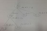 [ブロードキャストドメイン、プライベートネットワークについて] 以下のようなネットワーク構成で、PC1がブロードキャストしたフレームをPC3や4は受け取るでしょうか? また、R2のプライベート側のIPアドレスが1...