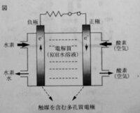 燃料電池について、 問題文 燃料電池において、電解質溶液にKOH水溶液、負極活物質に水素、正極活物質に酸素を用いた場合の、正極での変化を電子e-を含む反応式で記せ。  図は下の写真です  お願いします