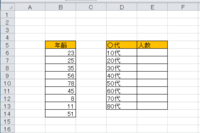 エクセルで年代の数を数える方法  お世話になります 以下の図のように年齢が多数入力されてあり  年代ごとに数を数えるエクセルの方法を知りたいです  B6からB14までを参照して E6の10代の人数は1に...