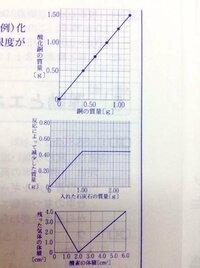 中学理科です。写真のように、グラフに点をつける時とつけない時があるのですが、どうやって見分ければいいのでしょうか?ちなみにどれもちゃんと実験結果のグラフがあり、表に表しなさいという問題です。