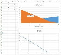 Excel2013の面グラフについて教えて下さい。 A列 B列 0 14 2 10 4 6 6 2 7 0  という数字の面グラフを作りたいと思います。 出来上がりのイメージは左上から右下にかけて 線が引かれ、グラフの左下に色...