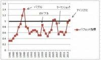 GDPもほとんど上がらないのに株だけ上がって大丈夫なのですか? そろそろ、日本もアメリカも、実体経済もないのに金融操作で株式時価総額をGDP規模よりあげちゃってリーマンショック前の状態に近づいてますが。  バフェット指標が、今はバブルだと告げている。 http://yurulu.net/retire/stock-36/