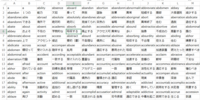 Excel 2013で、英単語のセルだけ残して、日本語のセルを全部消すか削除する方法を教えて下さい。 1つのセルに英単語、その下のセルに日本語の意味が書いてあるセルがたくさんあるのですが、 英単語だけ眺めたい...