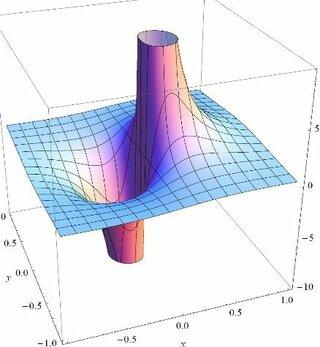 3次元のグラフをパソコンで作成したいのですが どのように作成すればよい Yahoo 知恵袋